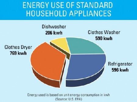 Es Appliance Energy Use Pie Graph