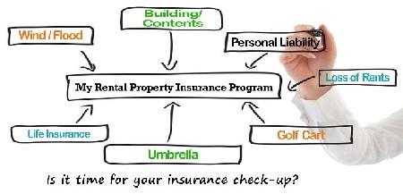 Rental Insurance Program Whiteboard